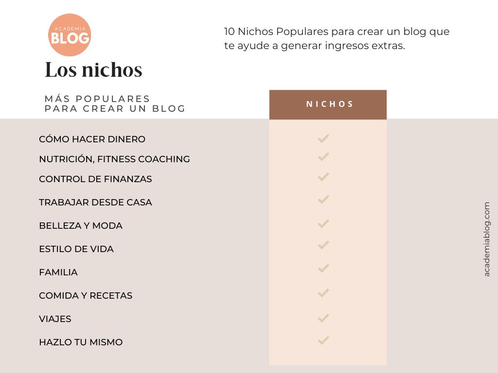 nichos de mercado populares para crear un blog