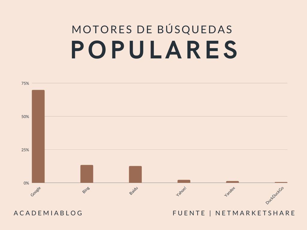 Motores de busqeuda populares estadística